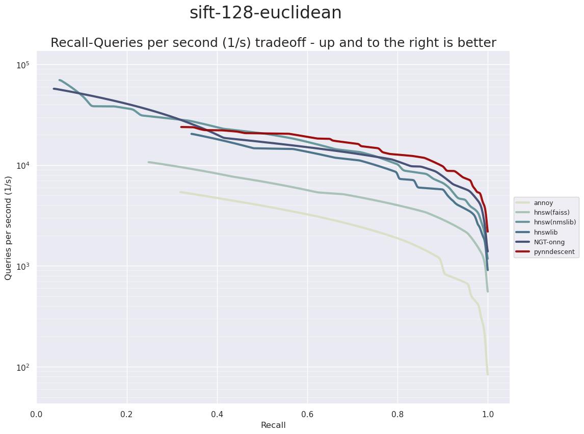 ANN benchmark performance for SIFT 128 dataset